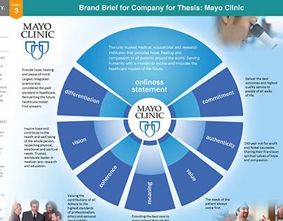 Mayo Clinic Hr