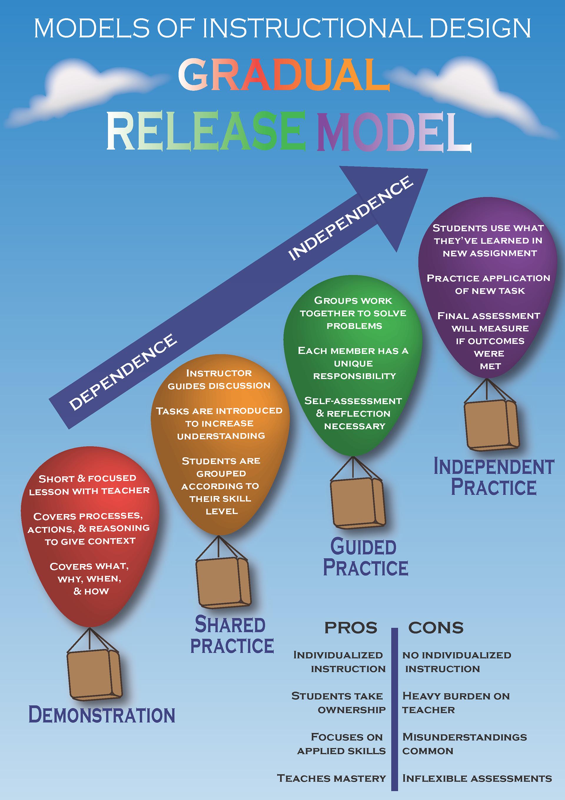 gradual release model of instruction