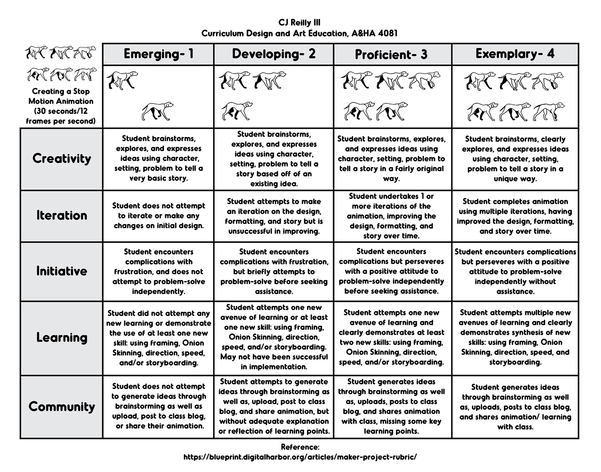 Character Design Rubric : Cj reilly iii curriculum design in art education rubric