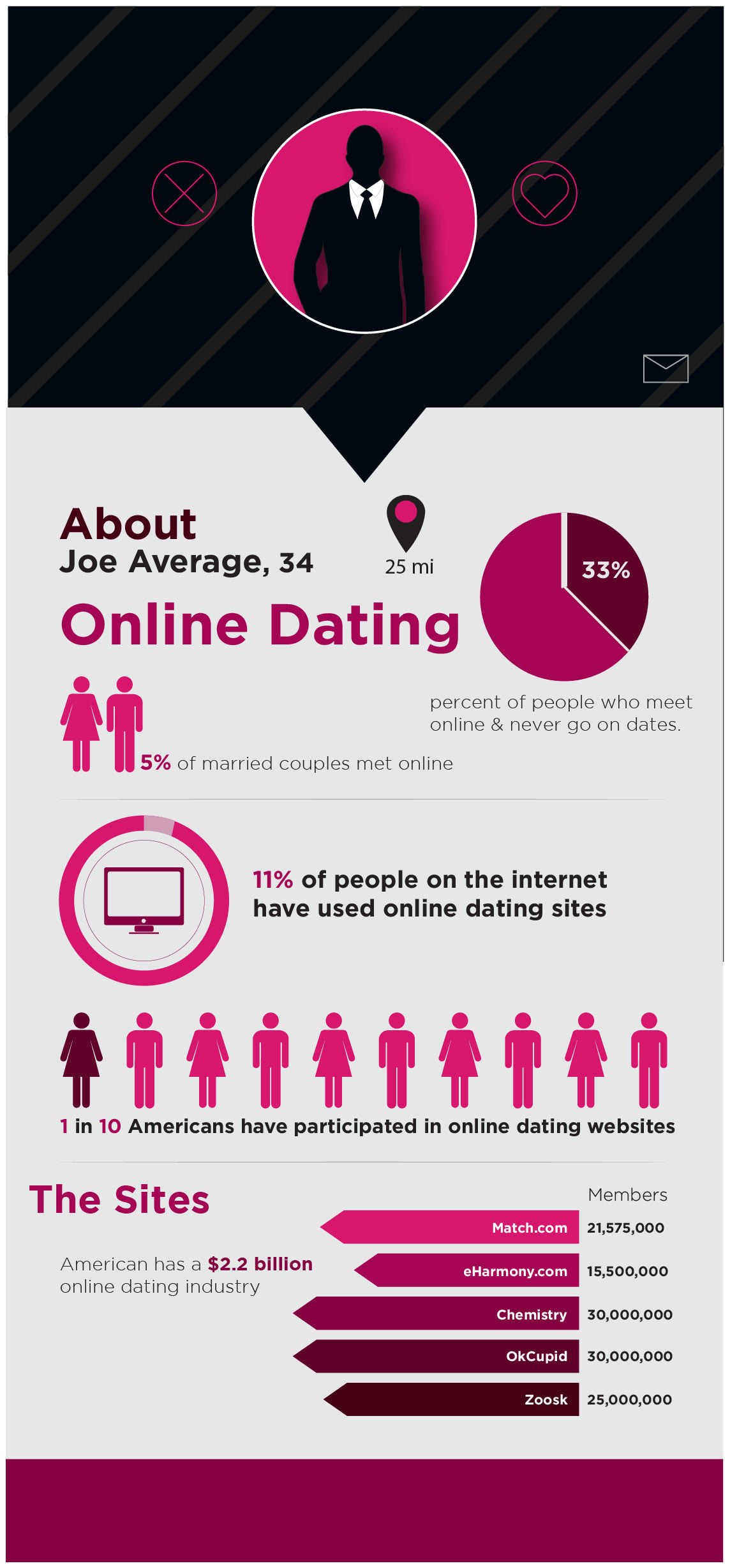 How much is the online dating industry worth