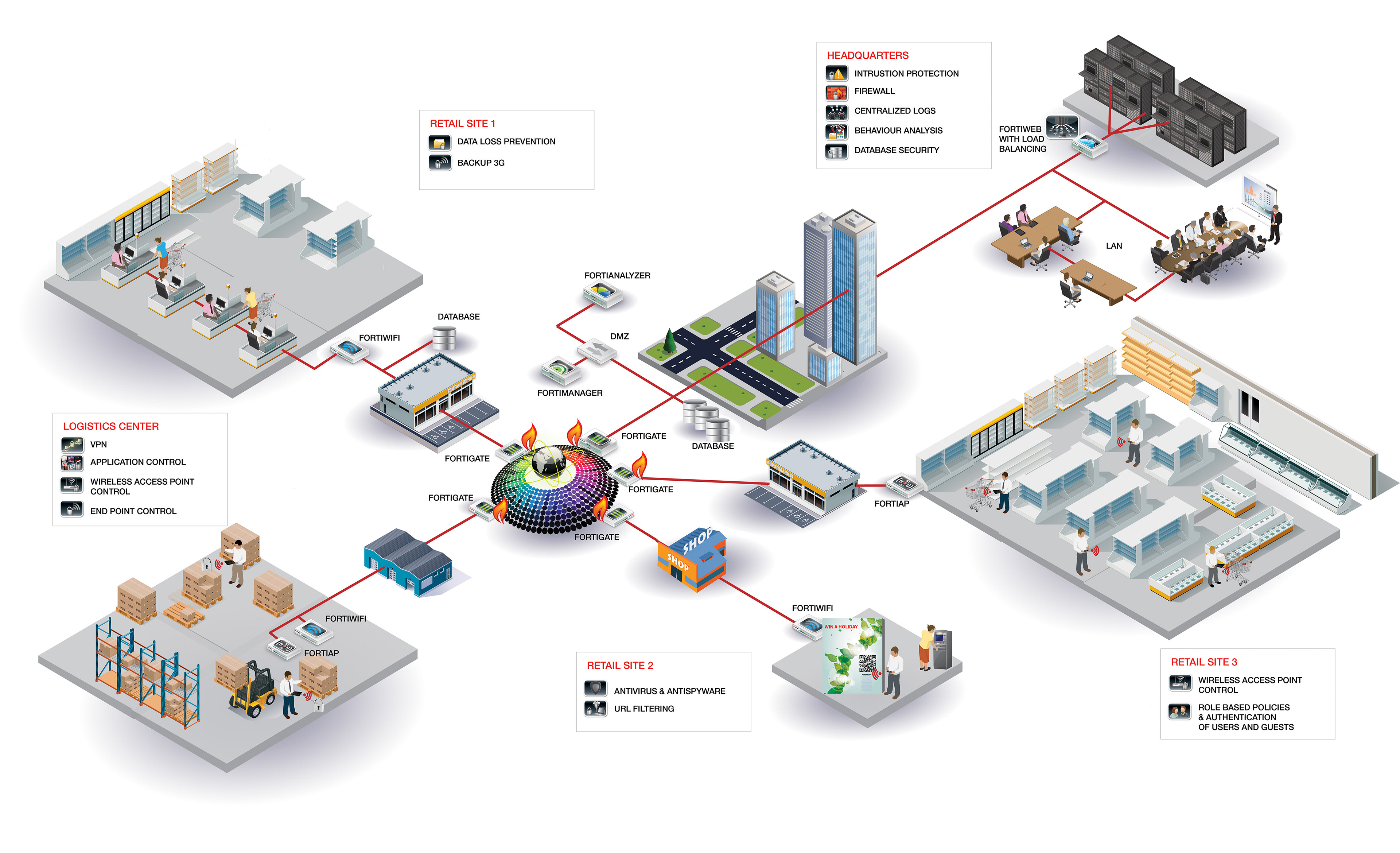 Simon Shaw Fortinet Secure Retail Network 3d Diagram