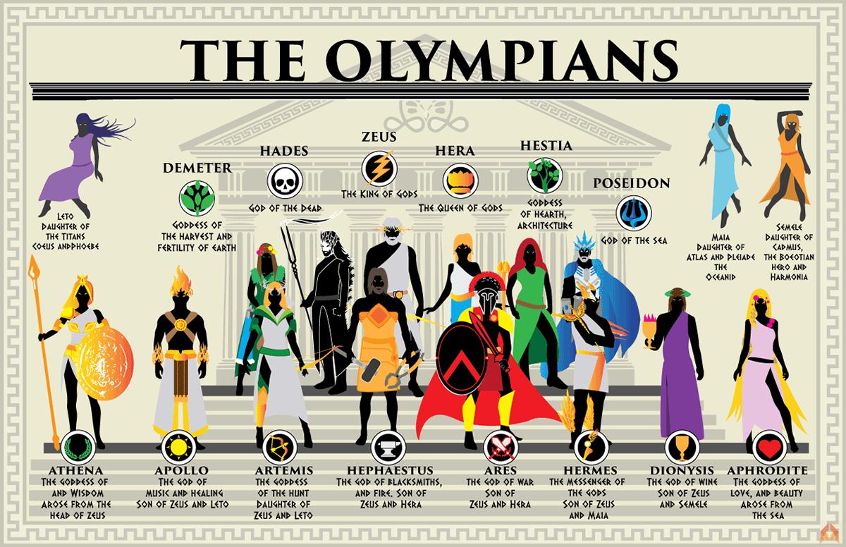 Alberto Caicedo - The Greek Gods Infographic Poster